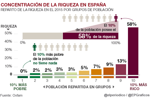 España, paraíso capitalista. Las condiciones de la lucha de clases y ... - Página 5 Arton12390