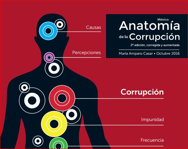 Anatomia de la corrupción - Viento Sur