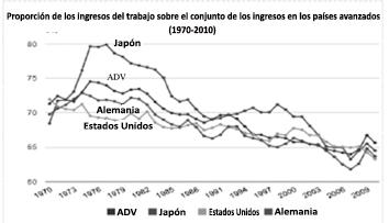 La clase obrera internacional. Informes OIT, gráficas. Cremieux-4
